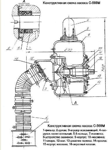 Конструктивная схема насоса С